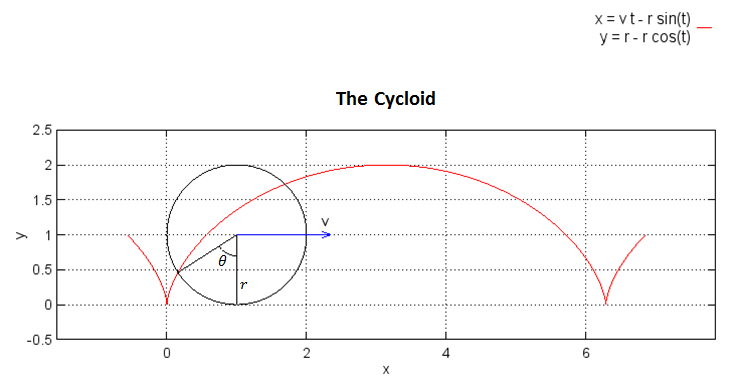 Wave Trajectory On Cycloid The Electromagnetic Nature Of Things