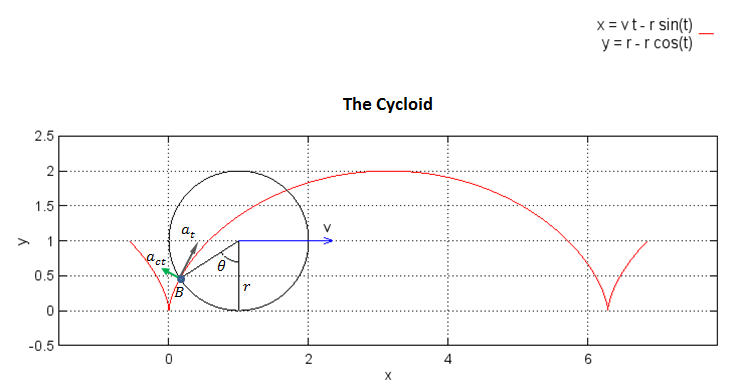 Cycloid cusp plot