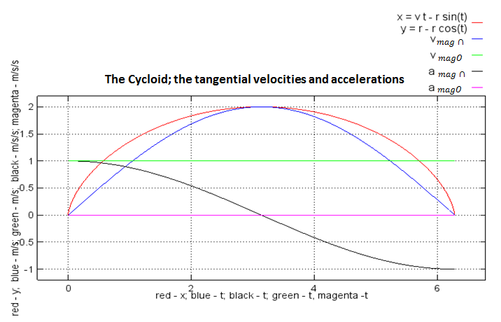 Cycloid amag plot