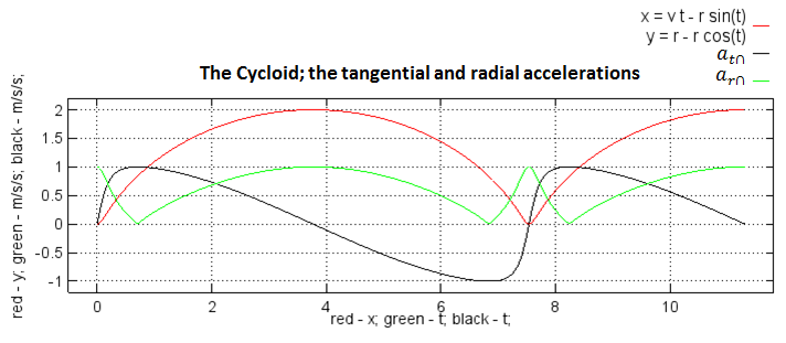 Cycloid plot