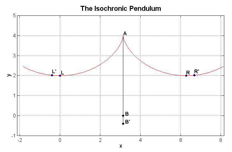 The Isochronic Pendulum